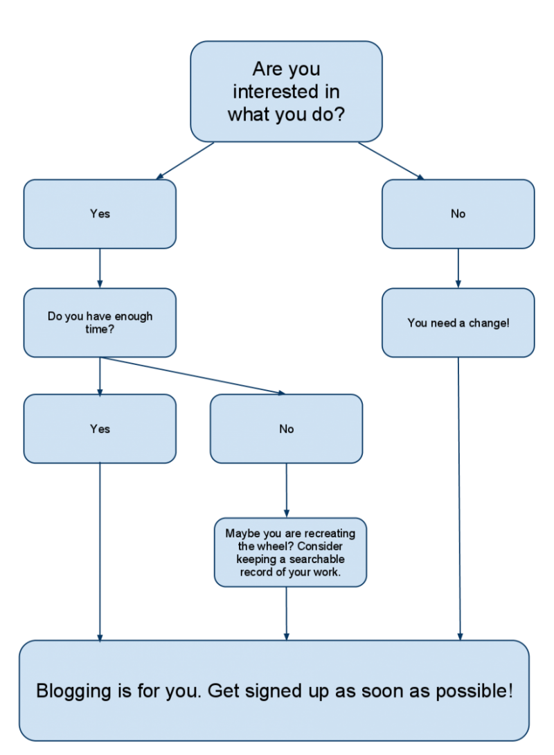 Flow chart for teachers. Hard to reproduce as text. Sorry!