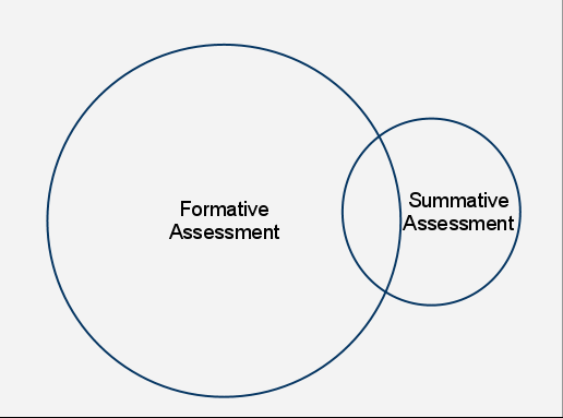 Formative assessment vs Summative assessment overlapping Venn diagram