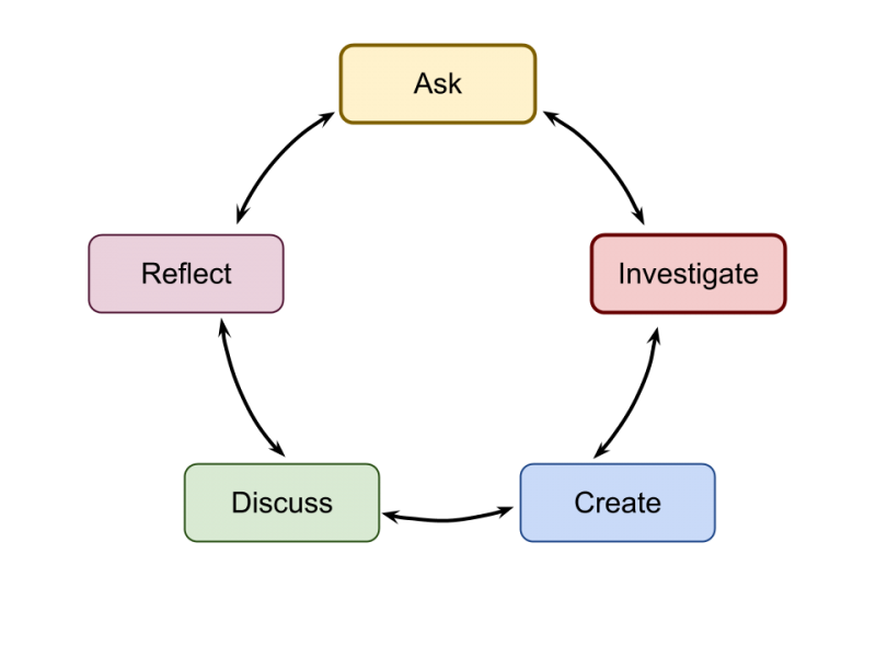 Ask, Investigate, Create, Discuss, Reflect