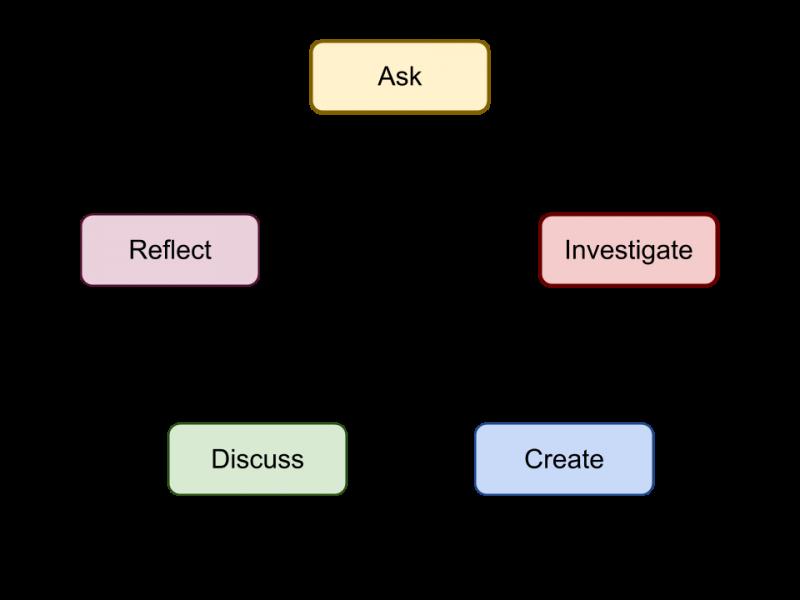 Ask, Investigate, Create, Discuss, Reflect