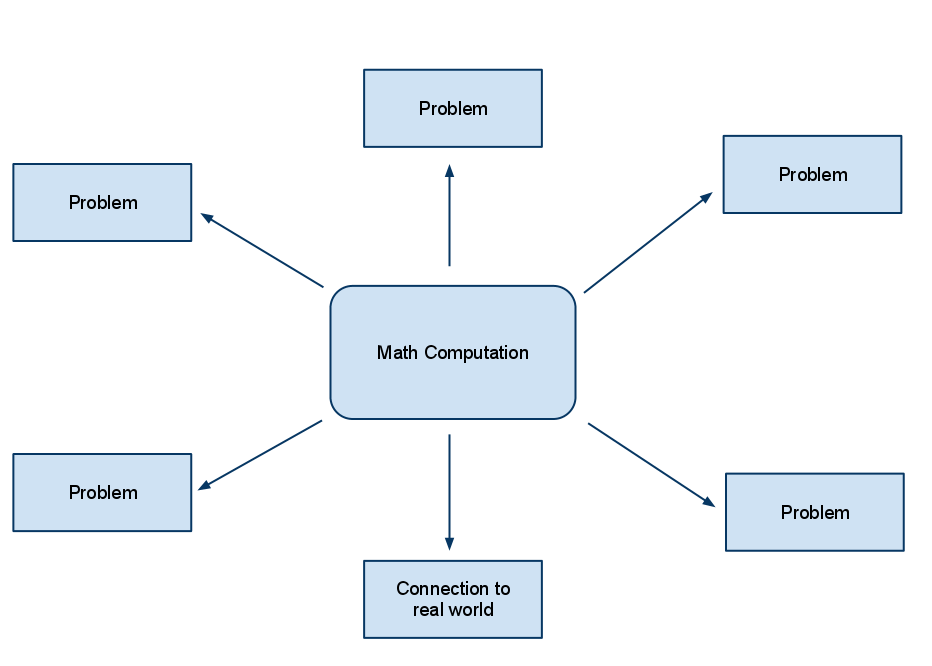 Math computation at the centre