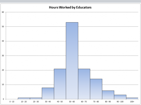 Grouped data, hours educators work