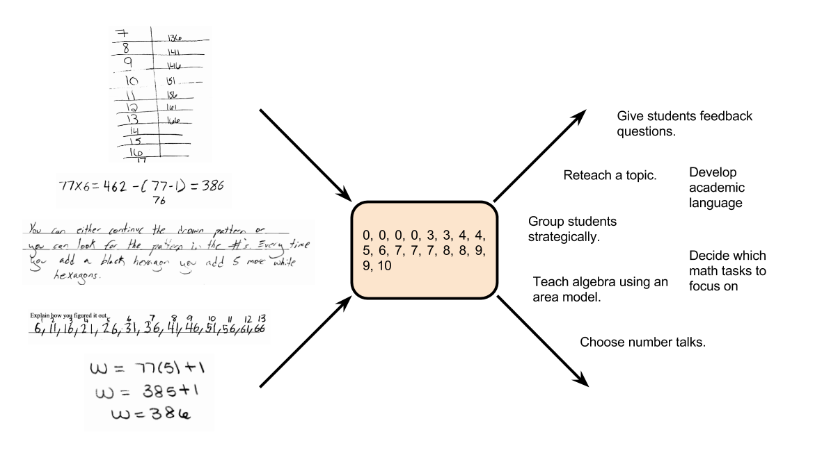 Information Compression of Scoring