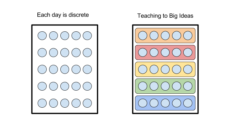 Discrete ideas each day vs collections of Big Ideas