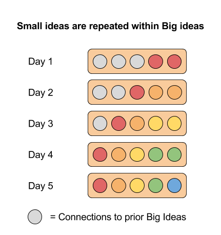 Repeating small ideas within big ideas