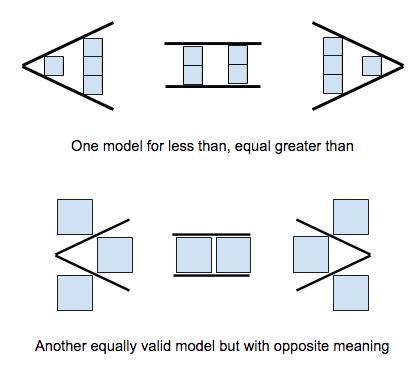 Mathematical Representations The Reflective Educator