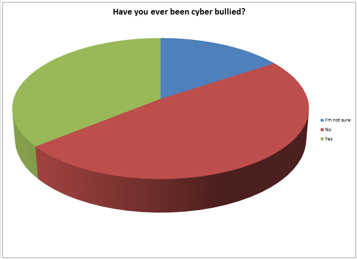 Pie chart - Have you been cyber-bullied?