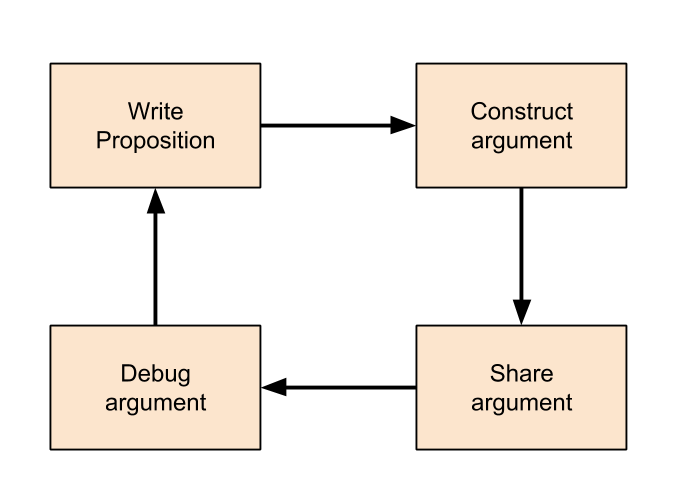cycle of proof: write proposition => construct argument => share argument => debug argument