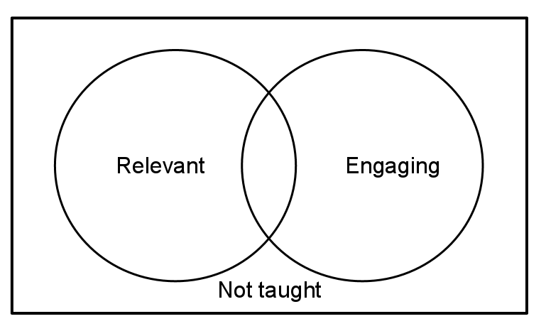Relevant or engaging Venn Diagram