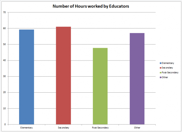 Number of hours educators work. Elementary: 60.5 Secondary: 58.7 Post-Secondary: 48.4 Other: 61