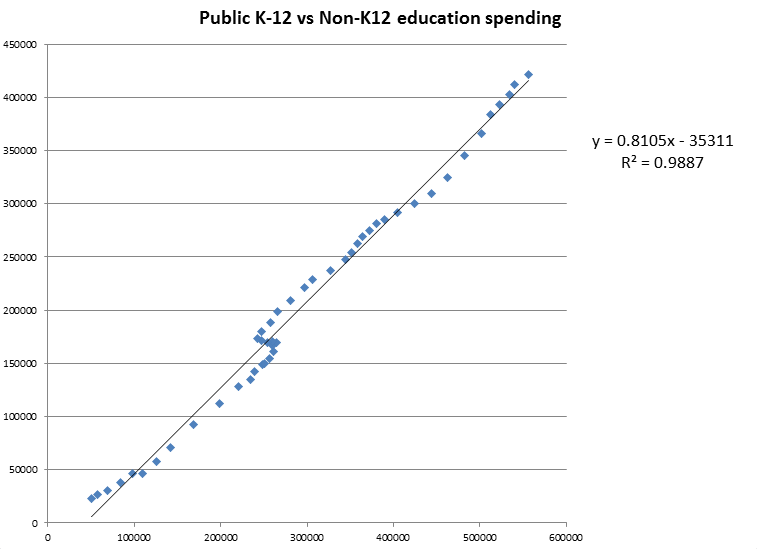 Graph of k - 12 vs non-k - 12 education spending