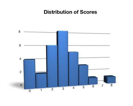 Distribution of scores