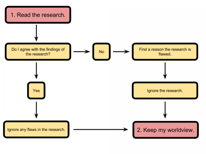 Educational research flow-chart