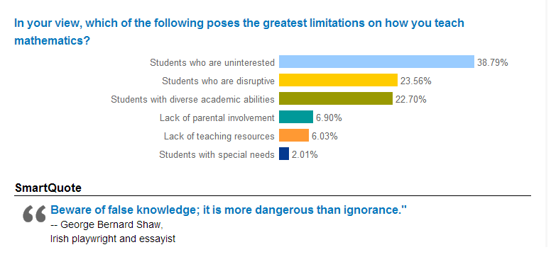 Results of the NCTM survey on why math is hard to teach