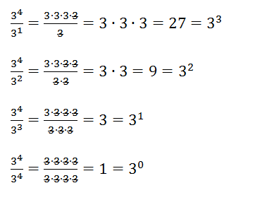Patterns in exponent rules