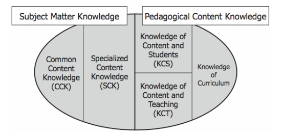 Different types of knowledge