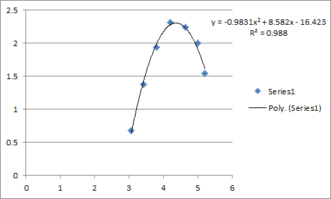 Graph of points - parabola regression model