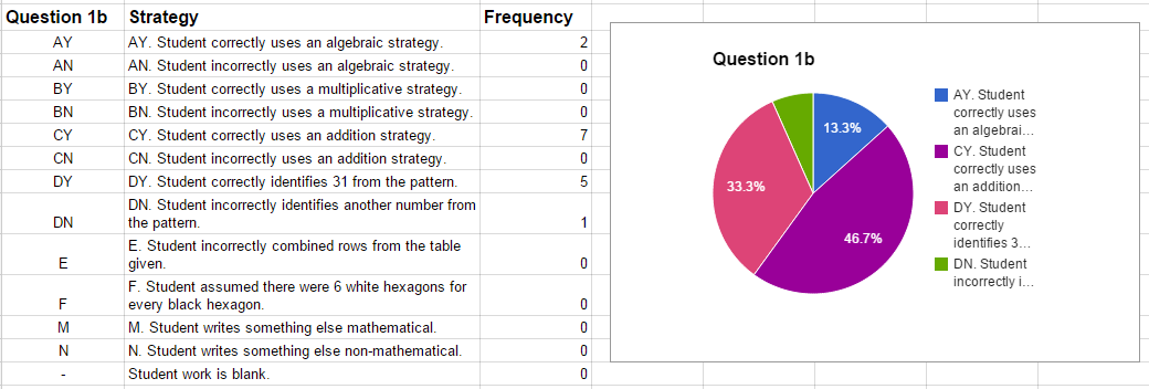Student strategies