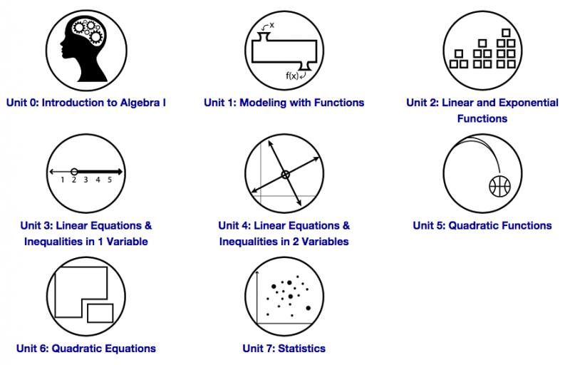 A type list of units in a math curriculumum
