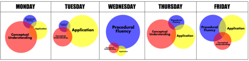 The balance between conceptual understanding, procedural fluency, and application