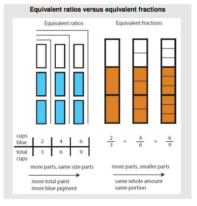 Sample representation (source).