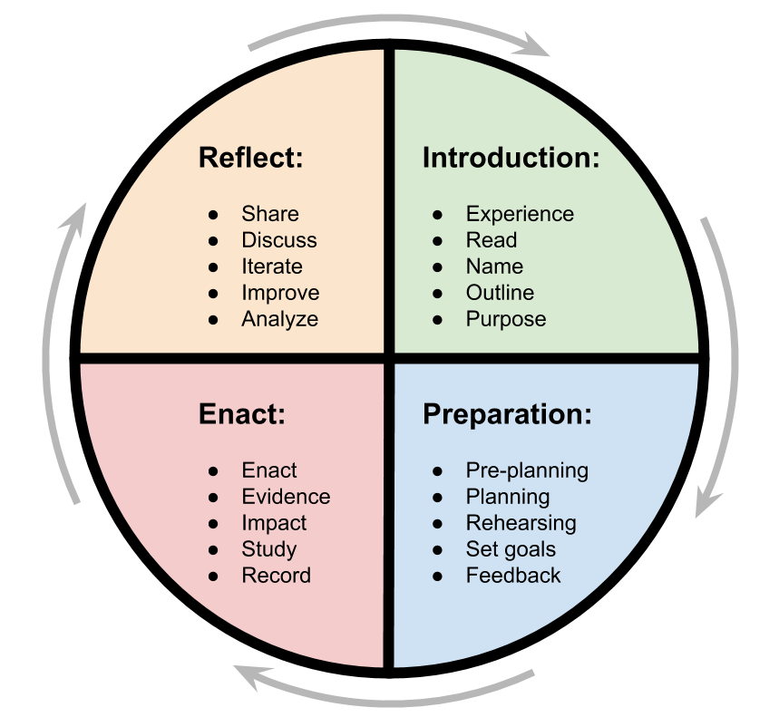 A cycle to represent teacher learning
