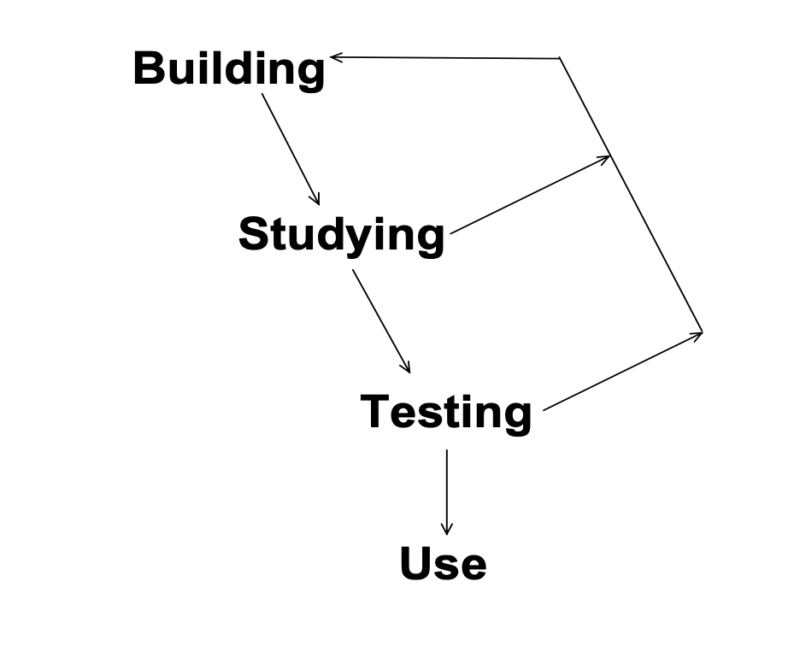 "Building =>  Studying => Testing => Use  And iterate back to any step as needed."" class=""wp-image-2234″><figcaption>A diagram representing the stages of mathematical modelling. (<a href="