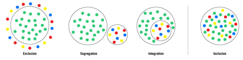 Four circles, each representing models for exclusion, segregation, integration, and inclusion. More detail here: https://www.thinkinclusive.us/inclusion-exclusion-segregation-integration-different/