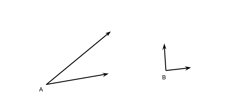 Two angles, A and B, one with longer rays but smaller angle, one with smaller rays but a larger angle.