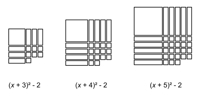A growing pattern of algebra tiles, showing 2 missing single units in each square.