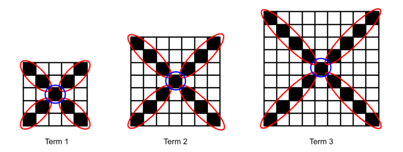 3 growing squares with the diagonals from the center circled in red and the center square circled in blue.